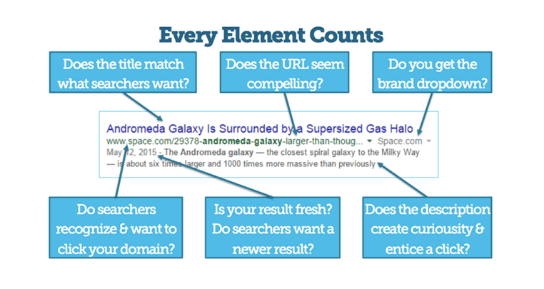 Every Element Counts
