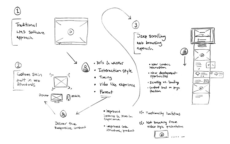 wireframing logic for a new type of e-learning display of content